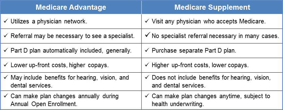 Medicare Plan Comparison